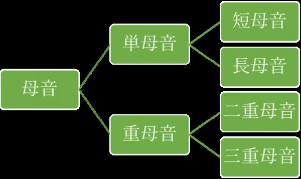 英語 発音記号