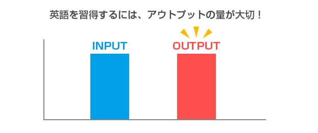 インプット・アウトプットのグラフ