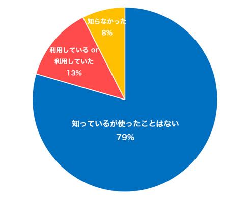 問3の回答グラフ
